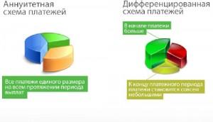 Аннуитетные и дифференцированные платежи kredit911