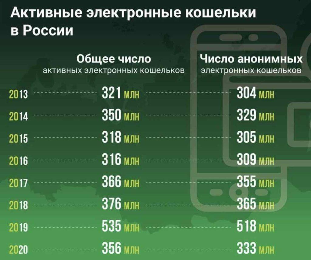 Сколько активных электронных кошельков в России
